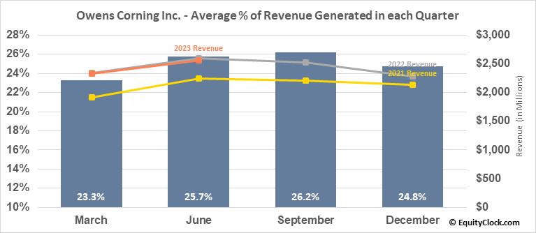 Owens Corning Inc. (NYSE:OC) Revenue Seasonality