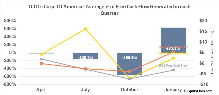 Oil Dri Corp. Of America (NYSE:ODC) Free Cash Flow Seasonality