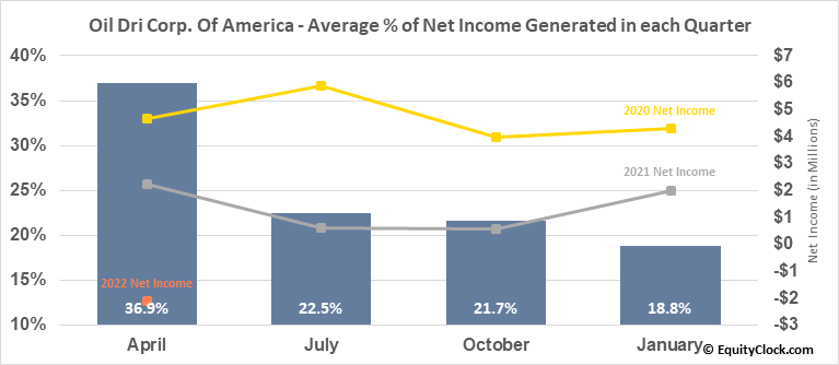 Oil Dri Corp. Of America (NYSE:ODC) Net Income Seasonality