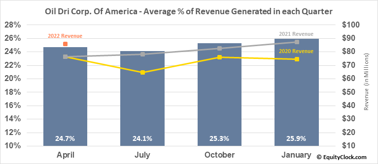 Oil Dri Corp. Of America (NYSE:ODC) Revenue Seasonality