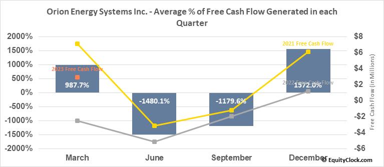 Orion Energy Systems Inc. (NASD:OESX) Free Cash Flow Seasonality