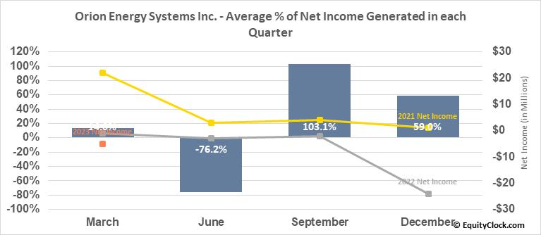 Orion Energy Systems Inc. (NASD:OESX) Net Income Seasonality