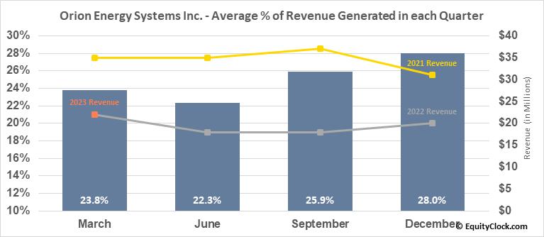 Orion Energy Systems Inc. (NASD:OESX) Revenue Seasonality