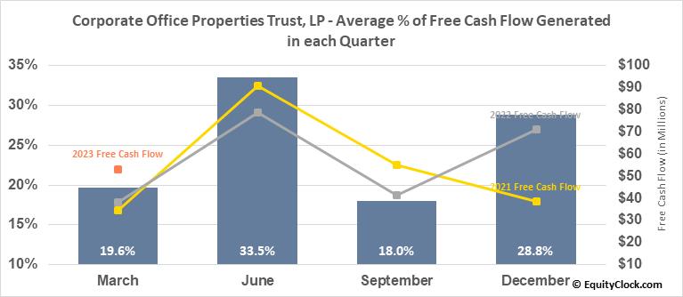 Corporate Office Properties Trust, LP (NYSE:OFC) Free Cash Flow Seasonality