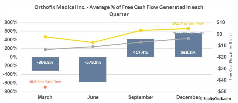 Orthofix Medical Inc. (NASD:OFIX) Free Cash Flow Seasonality