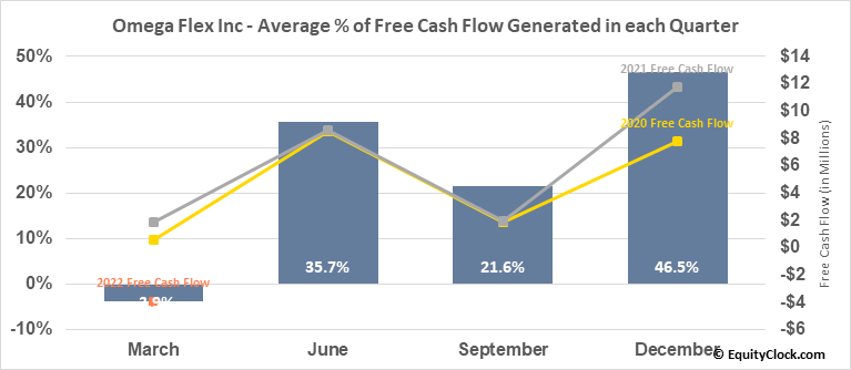 Omega Flex Inc (NASD:OFLX) Free Cash Flow Seasonality