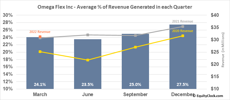 Omega Flex Inc (NASD:OFLX) Revenue Seasonality