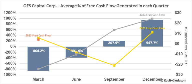 OFS Capital Corp. (NASD:OFS) Free Cash Flow Seasonality