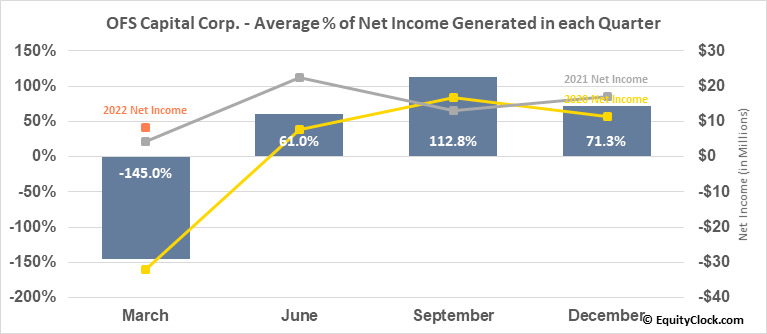 OFS Capital Corp. (NASD:OFS) Net Income Seasonality