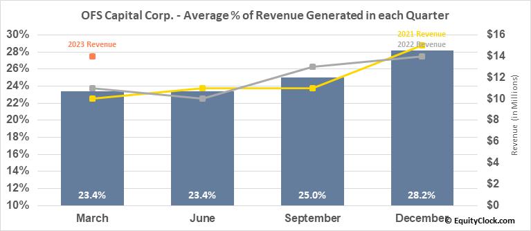 OFS Capital Corp. (NASD:OFS) Revenue Seasonality