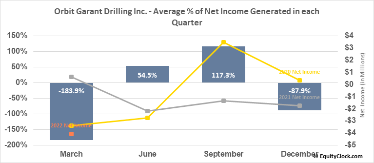 Orbit Garant Drilling Inc. (TSE:OGD.TO) Net Income Seasonality