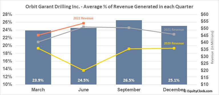 Orbit Garant Drilling Inc. (TSE:OGD.TO) Revenue Seasonality