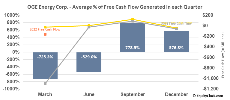 OGE Energy Corp. (NYSE:OGE) Free Cash Flow Seasonality