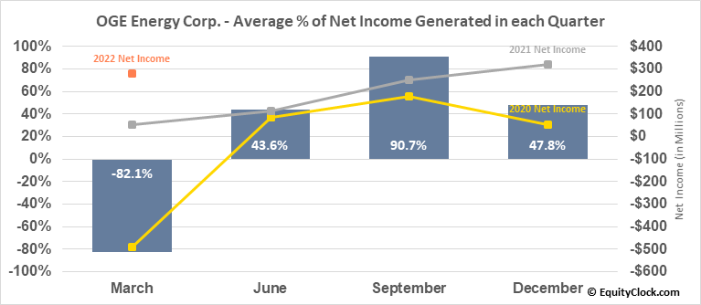 OGE Energy Corp. (NYSE:OGE) Net Income Seasonality