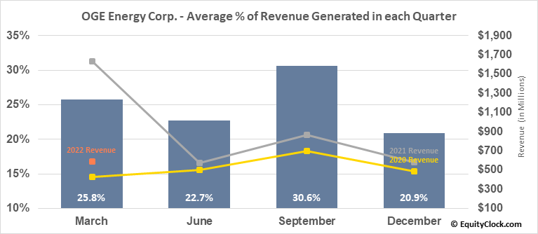 OGE Energy Corp. (NYSE:OGE) Revenue Seasonality