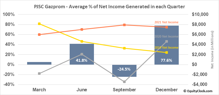 PJSC Gazprom (OTCMKT:OGZPY) Net Income Seasonality