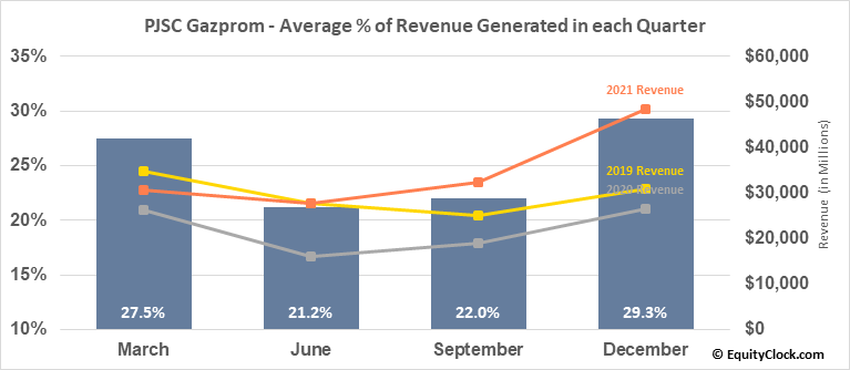 PJSC Gazprom (OTCMKT:OGZPY) Revenue Seasonality
