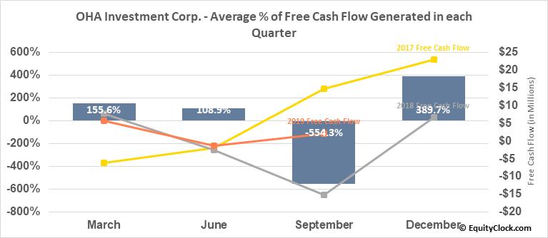 OHA Investment Corp. (NASD:OHAI) Free Cash Flow Seasonality