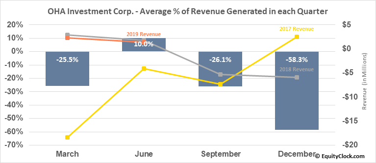 OHA Investment Corp. (NASD:OHAI) Revenue Seasonality