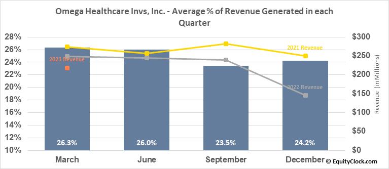 Omega Healthcare Invs, Inc. (NYSE:OHI) Revenue Seasonality