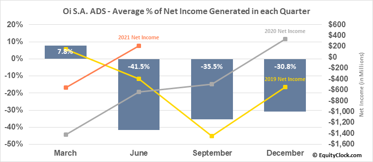 Oi S.A. ADS (NYSE:OIBR/C) Net Income Seasonality