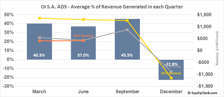 Oi S.A. ADS (NYSE:OIBR/C) Revenue Seasonality