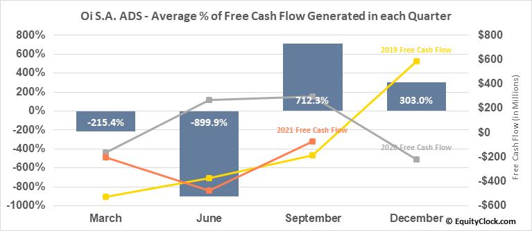 Oi S.A. ADS (OTCMKT:OIBRQ) Free Cash Flow Seasonality