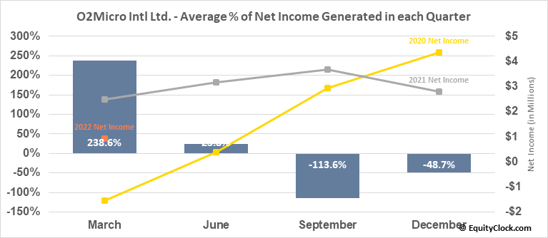O2Micro Intl Ltd. (NASD:OIIM) Net Income Seasonality