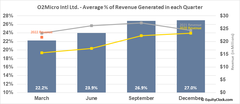 O2Micro Intl Ltd. (NASD:OIIM) Revenue Seasonality