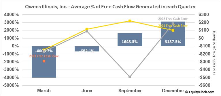 Owens Illinois, Inc. (NYSE:OI) Free Cash Flow Seasonality