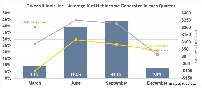 Owens Illinois, Inc. (NYSE:OI) Net Income Seasonality