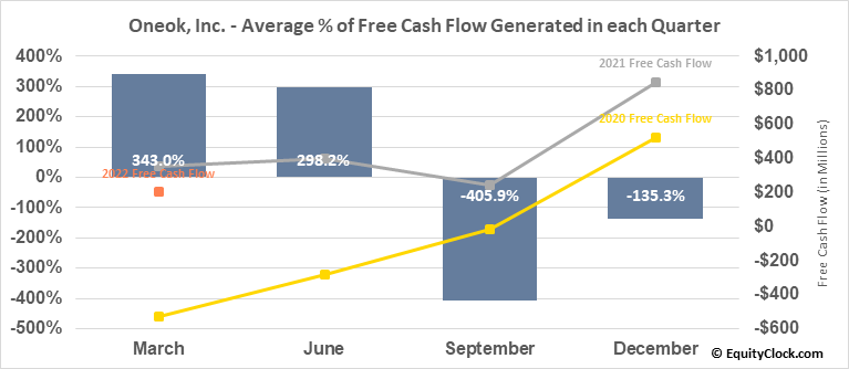 Oneok, Inc. (NYSE:OKE) Free Cash Flow Seasonality