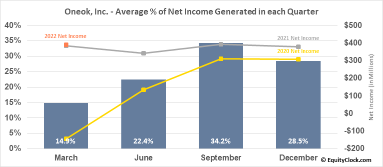 Oneok, Inc. (NYSE:OKE) Net Income Seasonality