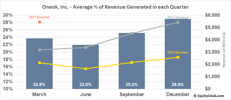 Oneok, Inc. (NYSE:OKE) Revenue Seasonality