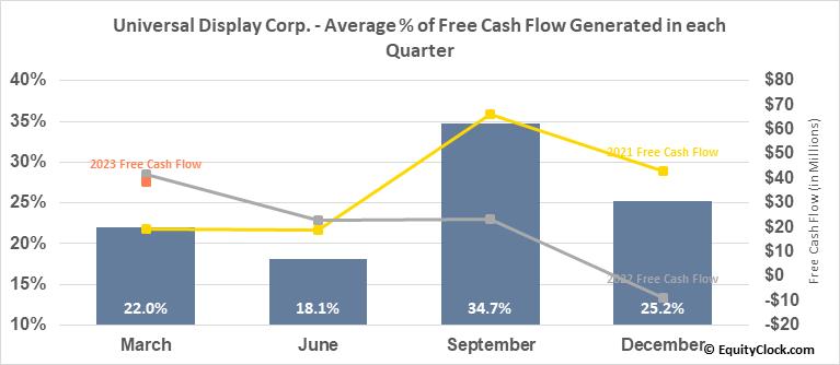 Universal Display Corp. (NASD:OLED) Free Cash Flow Seasonality