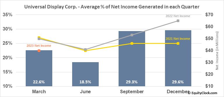 Universal Display Corp. (NASD:OLED) Net Income Seasonality