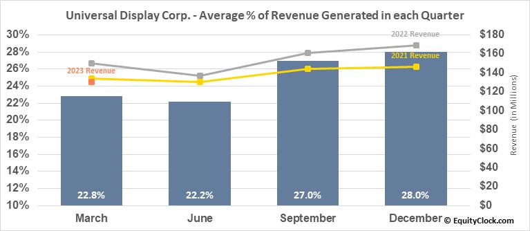 Universal Display Corp. (NASD:OLED) Revenue Seasonality