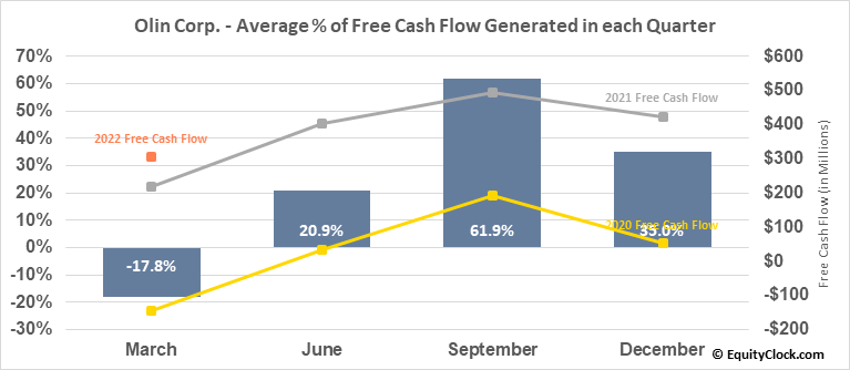 Olin Corp. (NYSE:OLN) Free Cash Flow Seasonality