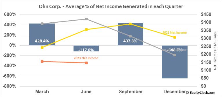 Olin Corp. (NYSE:OLN) Net Income Seasonality