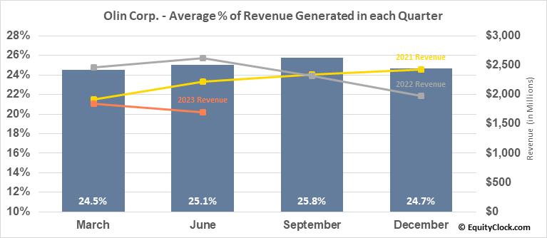 Olin Corp. (NYSE:OLN) Revenue Seasonality
