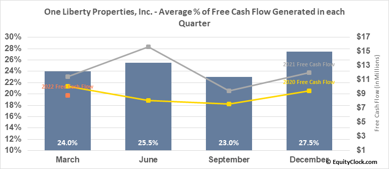 One Liberty Properties, Inc. (NYSE:OLP) Free Cash Flow Seasonality