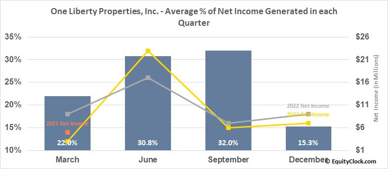 One Liberty Properties, Inc. (NYSE:OLP) Net Income Seasonality