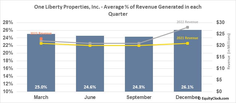 One Liberty Properties, Inc. (NYSE:OLP) Revenue Seasonality