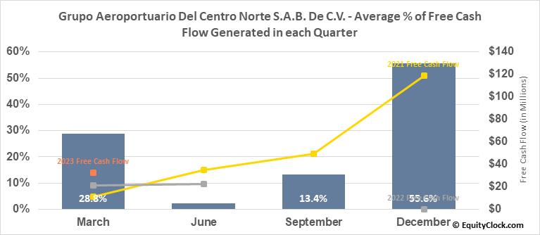 Grupo Aeroportuario Del Centro Norte S.A.B. De C.V. (NASD:OMAB) Free Cash Flow Seasonality