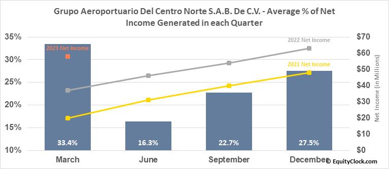 Grupo Aeroportuario Del Centro Norte S.A.B. De C.V. (NASD:OMAB) Net Income Seasonality