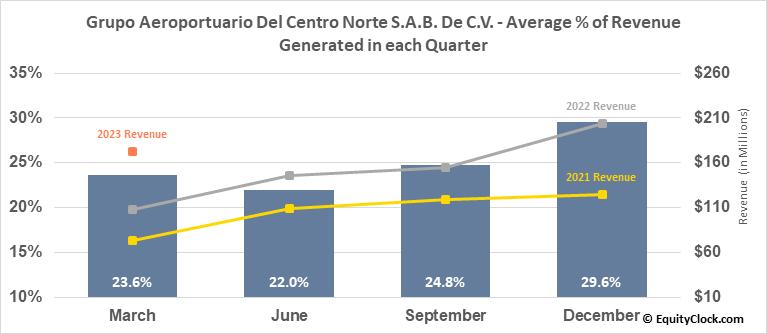 Grupo Aeroportuario Del Centro Norte S.A.B. De C.V. (NASD:OMAB) Revenue Seasonality
