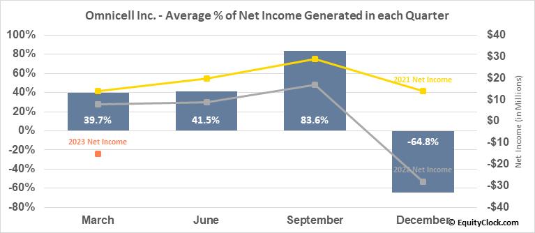 Omnicell Inc. (NASD:OMCL) Net Income Seasonality