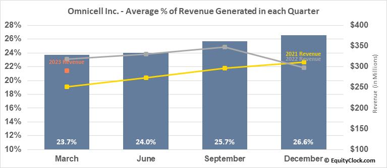 Omnicell Inc. (NASD:OMCL) Revenue Seasonality