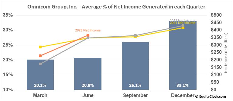 Omnicom Group, Inc. (NYSE:OMC) Net Income Seasonality