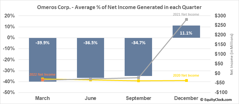 Omeros Corp. (NASD:OMER) Net Income Seasonality